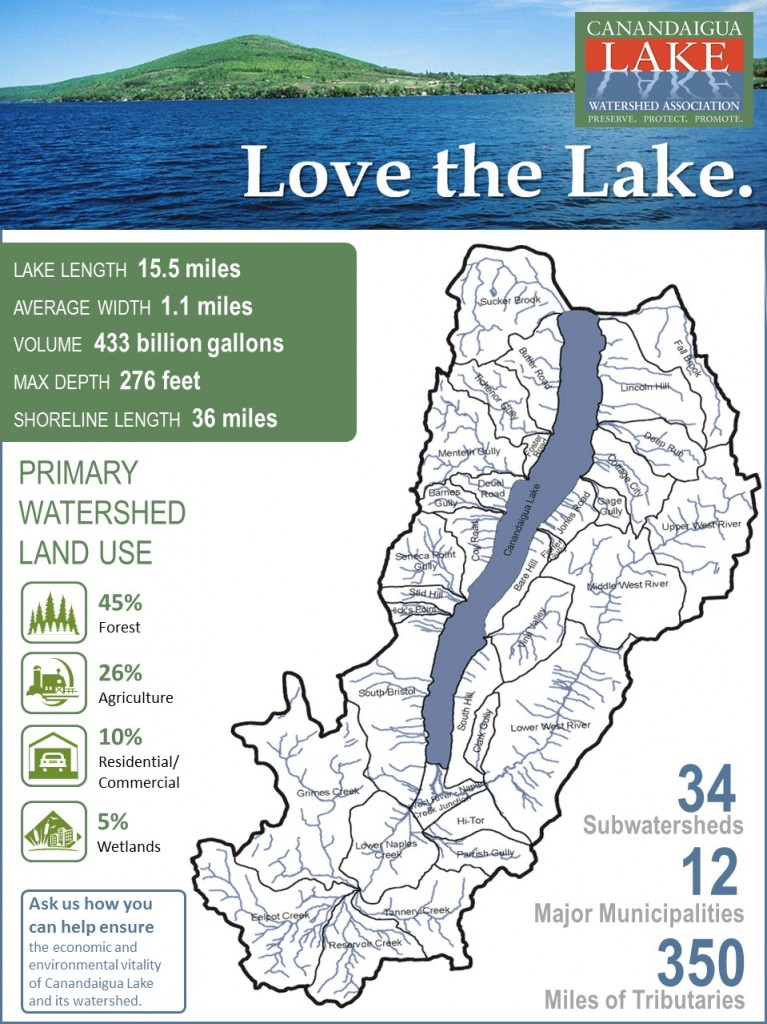 CLWA Watershed Map Infographic